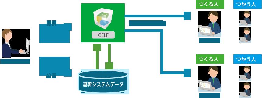 CELF(セルフ)を使えば、作業担当者が自分でアプリを作成できますので、業務毎にカスタマイズすることが可能です。また、アプリ開発や利用に関する権限を設定できますのでデータの一元管理や情報の漏洩を防止することができます。