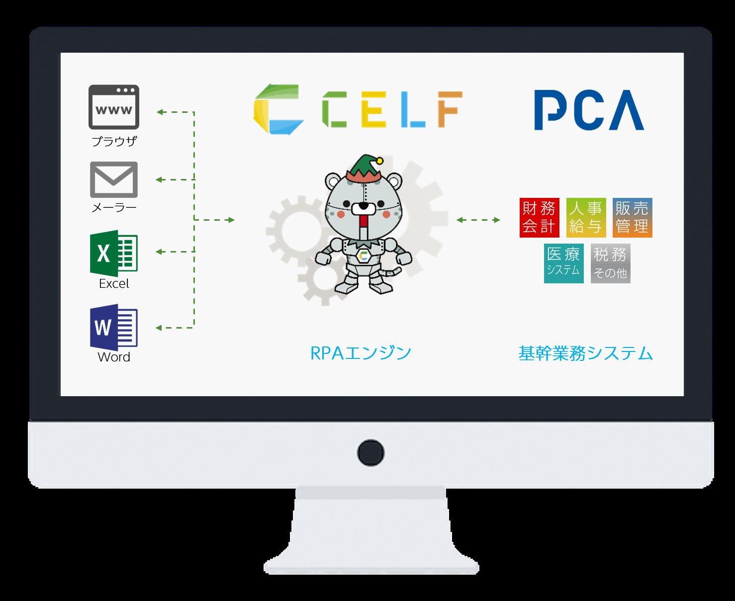 「PCA商魂」「PCA商管」と「CELF」のRPAエンジンの概念図