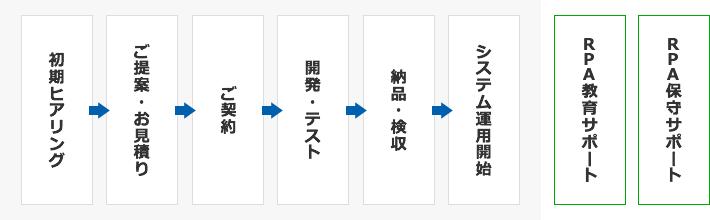 初期ヒアリング→ご提案→お見積もり→ご契約→開発・テスト→検品・検収→システム運用開始 [有償]RPA教育サポート、RPA保守サポート