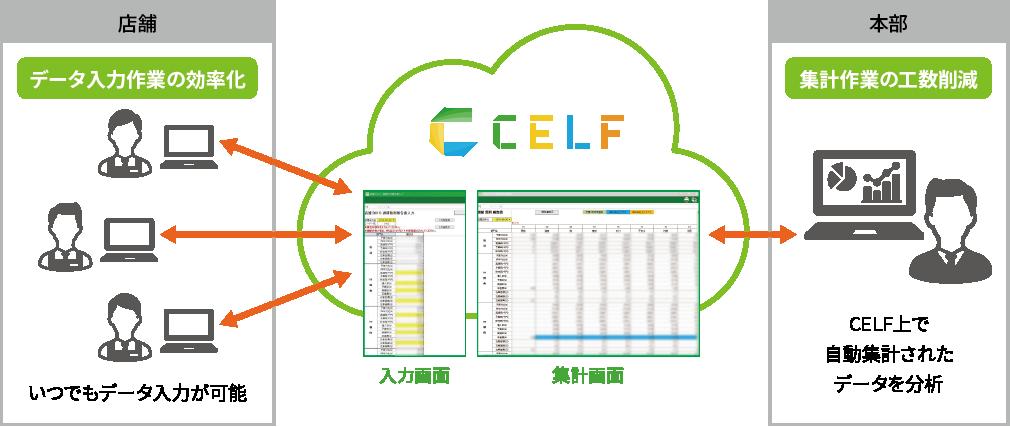 CELF導入イメージ