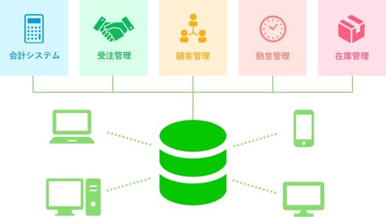 Webアプリは「会計システム」「受注管理」「顧客管理」「勤怠管理」「在庫管理」などのシステムのデータを1ヶ所に集め、複数人がリアルタイムでデータにアクセスできるシステムです。