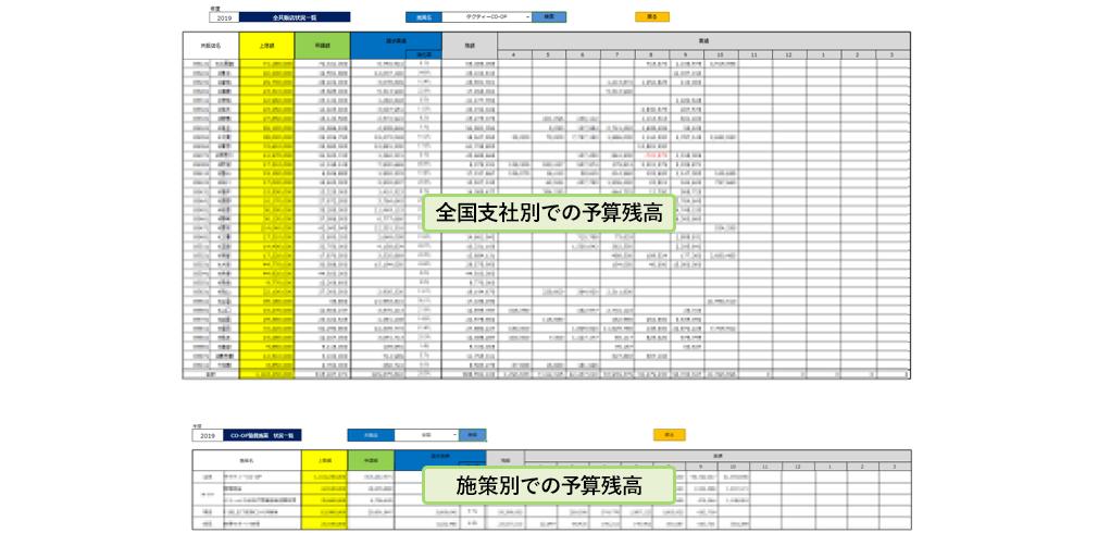 参考:CELFで作成した「予算残高」管理画面のスクリーンショット。支社別・施策別に分けての表示が可能。