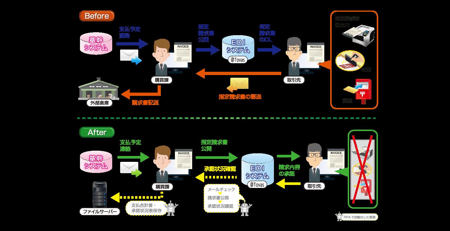 極東開発工業株式会社様導入事例:CELF導入前後の業務フロー図 RPAの横展開で業務を改善